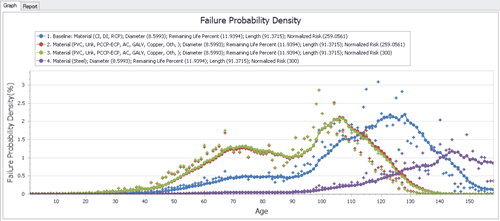 Failure Probability Density