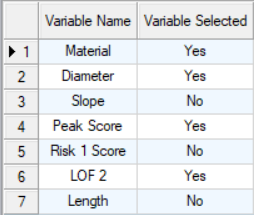 Client Example of Material, Diameter, and Peak Score, and Likelihood of Failure