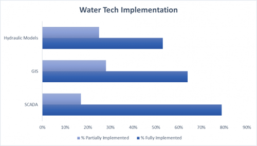 bar chart of most fully implemented technologies in water 2018